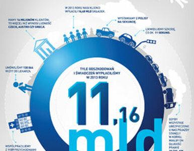 Ponad miliard dolarów zysku Grupy PZU w 2013 roku