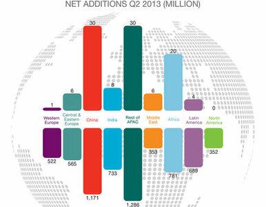 Smartfony prowadzą w sprzedaży  Ericsson Mobility Report